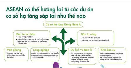 Viet Nam dan dau Dong Nam A ve chi tieu cho ha tang - Anh 1