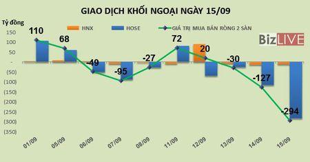 Phien 15/9: Xa hang manh VCB, MSN va HPG, khoi ngoai ban rong 294 ty dong trong phien review ETF - Anh 1