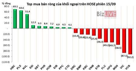 Phien 15/9: Xa hang manh VCB, MSN va HPG, khoi ngoai ban rong 294 ty dong trong phien review ETF - Anh 2