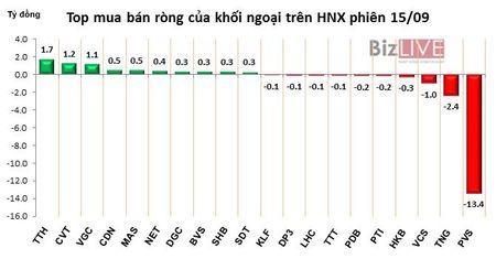 Phien 15/9: Xa hang manh VCB, MSN va HPG, khoi ngoai ban rong 294 ty dong trong phien review ETF - Anh 3