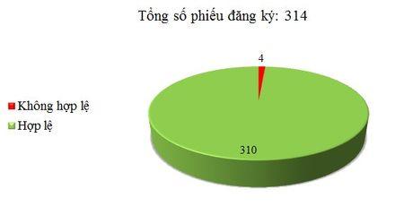 Ngay 14/09: Co 4/314 phieu dang ky TBMT, TBMCH khong hop le - Anh 1