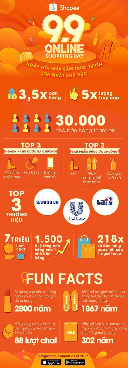 30.000 chu shop tham gia ban hang trong su kien '9.9 Online Shopping Day' - Anh 1