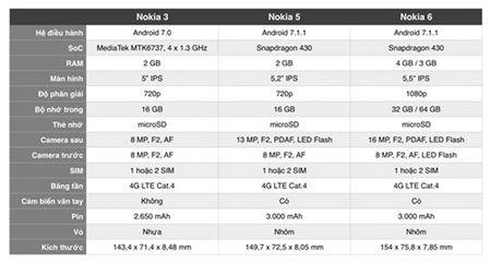 Nokia va cuoc chien trong phan khuc smartphone tam trung - Anh 3