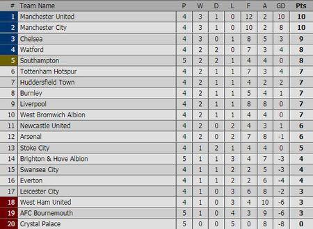 Liverpool gay that vong, Man City thang dam Watford 6-0 - Anh 1