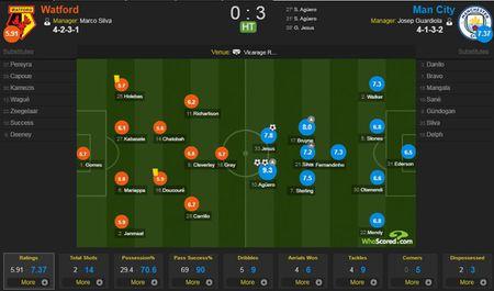 Liverpool gay that vong, Man City thang dam Watford 6-0 - Anh 5