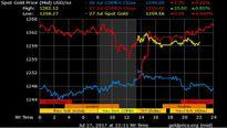 Giá vàng hôm nay 28/7: Nhạy cảm với thay đổi của USD