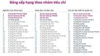 Nhiều nghi ngại về bảng xếp hạng đại học đầu tiên của Việt Nam