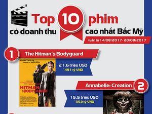 Top 10 bộ phim ăn khách nhất tuần qua tại Bắc Mỹ