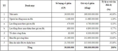 13/4: IPO 23,63% co phan Tong cong ty Licogi, gia khoi diem 10.000 dong/ co phieu - Anh 1
