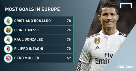 Cristiano Ronaldo tro thanh chan sut vi dai nhat o cup chau Au - Anh 2