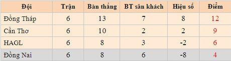Kich ban dien ro cho cuoc dua tru hang V-League 2015 - Anh 2