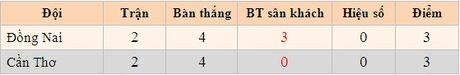 Kich ban dien ro cho cuoc dua tru hang V-League 2015 - Anh 3