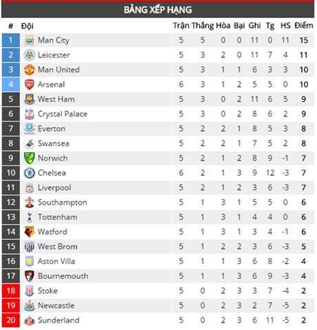 Chelsea 2-0 Arsenal: Tieu xao va the do nhan chim Arsenal - Anh 6