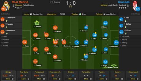 Real 1-0 Granada: Ronaldo chua the len ngoi so mot - Anh 1
