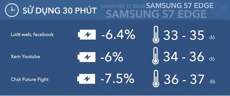 Samsung S7 Edge dat hon 18 tieng su dung hon hop - Anh 2
