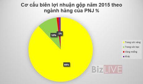 DHDCD PNJ: Bat dau chuyen giao the he, ke hoach lai 361 ty, tang 126% - Anh 2