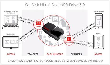 SanDisk ra mat USB OTG 3.0 128GB tai Viet Nam gia 1,2 trieu - Anh 2
