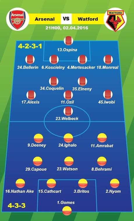 Arsenal vs Watford (21h ngay 2/4): Them mot lan dau? - Anh 4