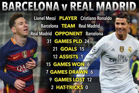 So sanh Messi va Ronaldo qua nhung tran El Clasico - Anh 2