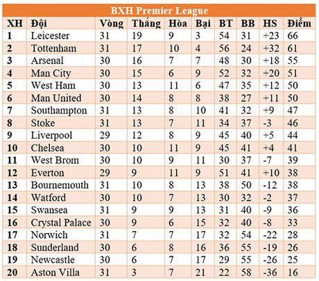 23h30 ngay 2/4, Liverpool-Tottenham: Klopp, Pochettino & chia khoa the luc - Anh 2