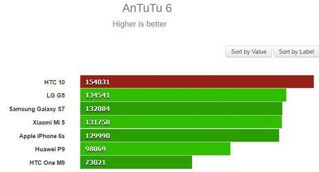 Xiaomi Mi5 bi HTC 10 doat ngoi vuong 'smartphone manh nhat' chi sau 1 dem - Anh 2