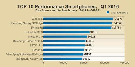 Xiaomi Mi5 bi HTC 10 doat ngoi vuong 'smartphone manh nhat' chi sau 1 dem - Anh 3