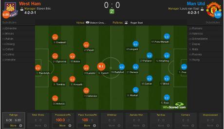 West Ham 0-0 Man Utd (H1): Fellaini, Lingard bo lo co hoi - Anh 2