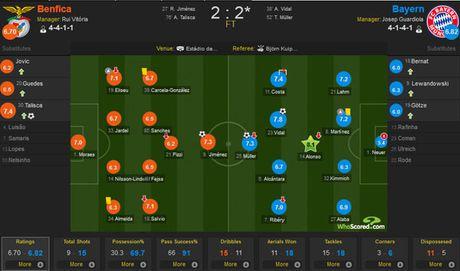 Bayern vao ban ket cup C1 sau chien thang chung cuoc 3-2 - Anh 2