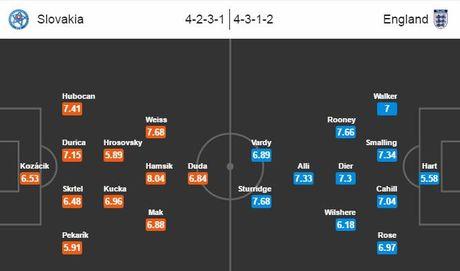Slovakia vs Anh: Be nanh 'Su tu' - Anh 2