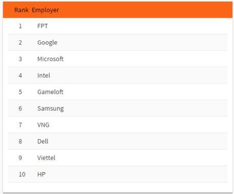 Google, FPT, Gameloft lot vao top 5 nha tuyen dung ly tuong nhat Viet Nam - Anh 1