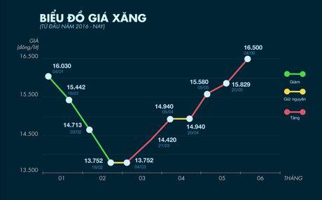 Xang giam 340 dong, dau tang them 390 dong mot lit tu 15h - Anh 1