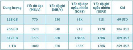 Intel gioi thieu SSD NVMe 600p hieu nang cao gia re: doc toi da 1800MB/s, 256GB chi 104$ - Anh 2