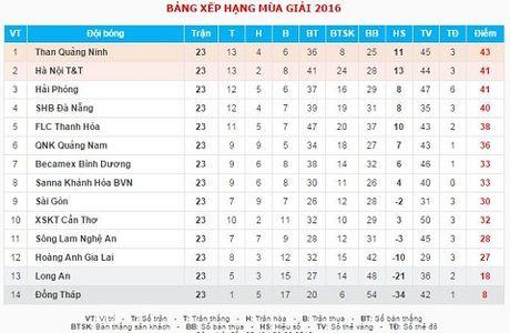 V.League vong 23: Hai Phong mat ngoi dau bang vao tay Than Quang Ninh - Anh 2
