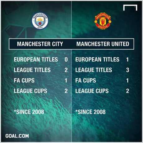 "MU, Man City ""dot tien"": Ke tam lang, nguoi nua can - Anh 3"