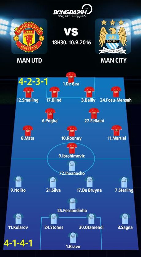 M.U vs Man City (18h30 ngay 10/9): Derby cua nhung nguoi khong ua mao hiem - Anh 4