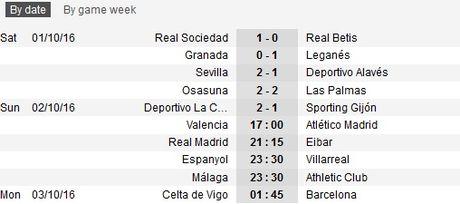 21h15 ngay 02/10, Real Madrid vs Eibar: Tro lai duoc khong? - Anh 3