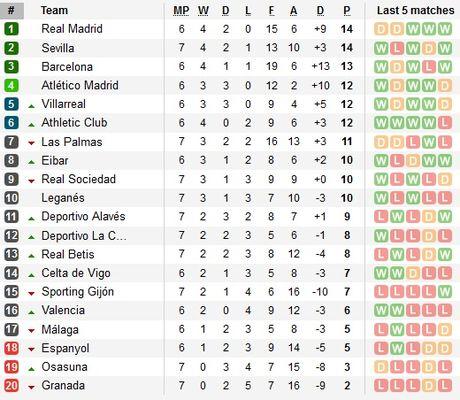 01h45 ngay 03/10, Celta Vigo vs Barcelona: Vuot qua am anh - Anh 4