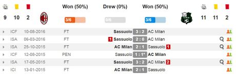 23h00 ngay 02/10, AC Milan vs Sassuolo: Tiep tuc cuoc cach mang - Anh 2