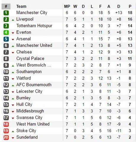 De Gea mac sai lam, Man United bi Stoke cam chan o Old Trafford - Anh 3