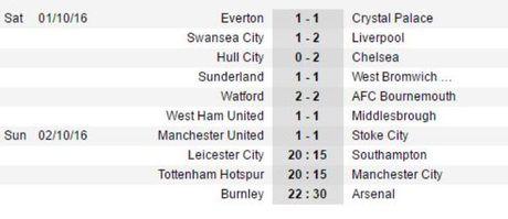 De Gea mac sai lam, Man United bi Stoke cam chan o Old Trafford - Anh 4