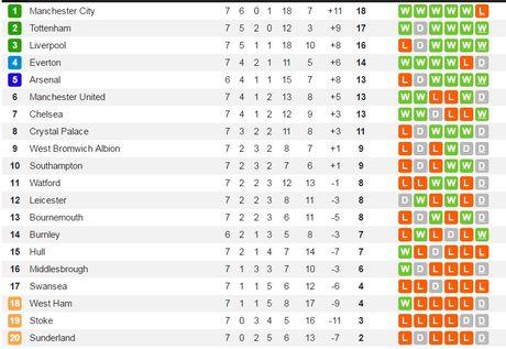 Leicester bi Southampton cam hoa trong tran cau khong ban thang - Anh 4