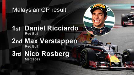 "Video F1, Malaysian GP: Ricciardo ""go mac Vua ve nhi"" - Anh 1"