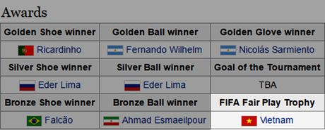 FIFA trao giai fair-play World Cup Futsal cho tuyen Viet Nam - Anh 1