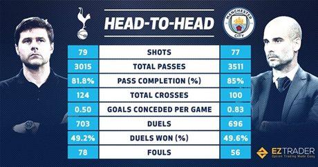 TRUC TIEP Tottenham – Man City: Heung Min Son so tai voi Aguero - Anh 1