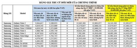 Khach hang Viet co the doi iPhone cu lay Galaxy S7 moi gia cuc soc - Anh 2