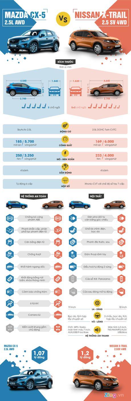 Nissan X-Trail 2016 so gang Mazda CX-5 o Viet Nam - Anh 1