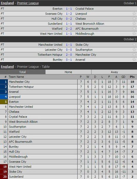 Mourinho het bai, Pep nho De Bruyne va Arsenal 'xau xi' - Anh 4