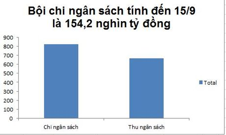 Nhin lai buc tranh kinh te Viet Nam 9 thang nam 2016 - Anh 13