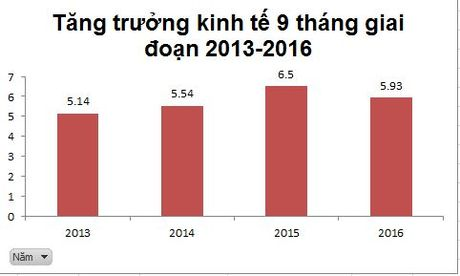 Nhin lai buc tranh kinh te Viet Nam 9 thang nam 2016 - Anh 1