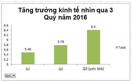 Nhin lai buc tranh kinh te Viet Nam 9 thang nam 2016 - Anh 2